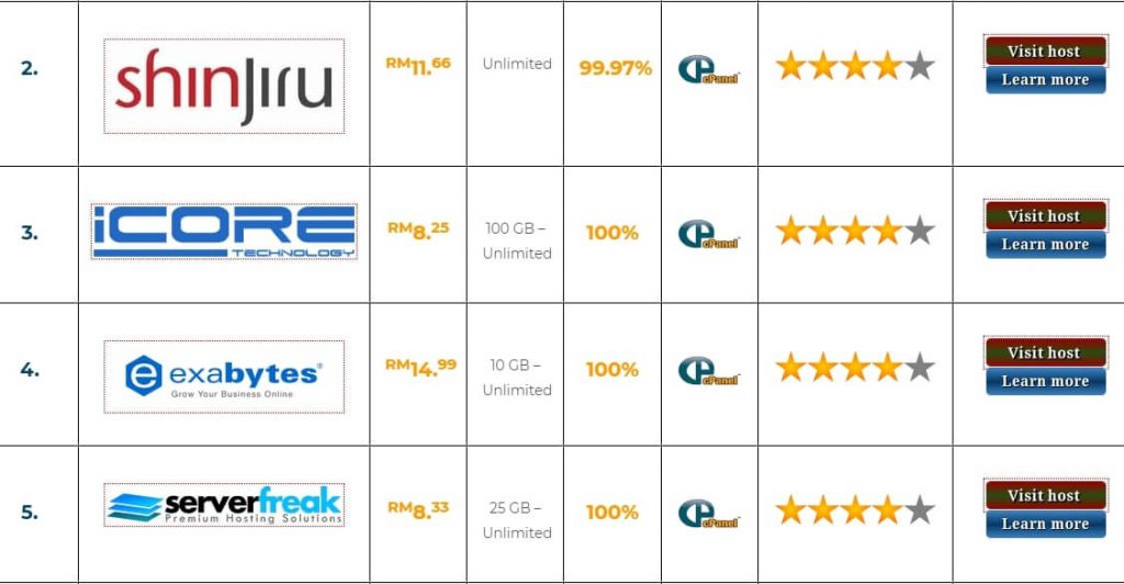 What is the best top 6 web hosting in Malaysia?